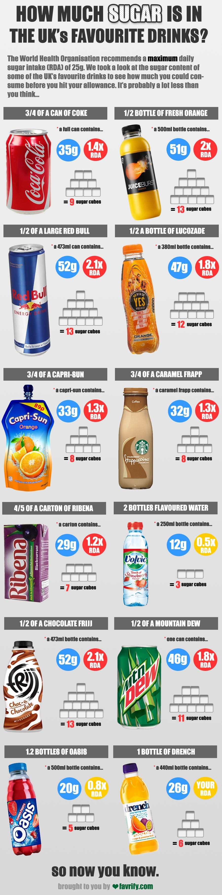 Infographic shows how much sugar is in the UK's favourite drinks.