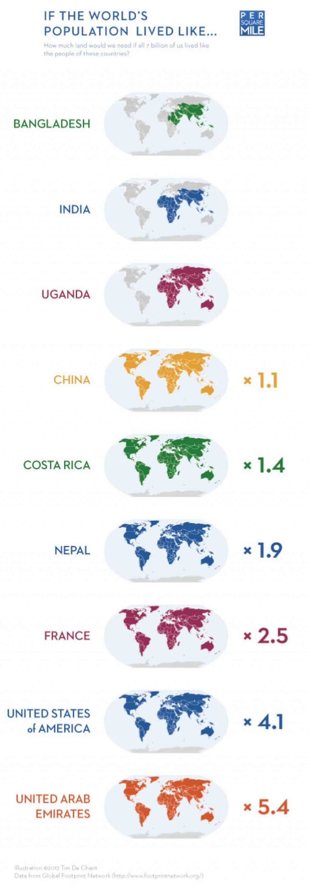 If the world's population lived like