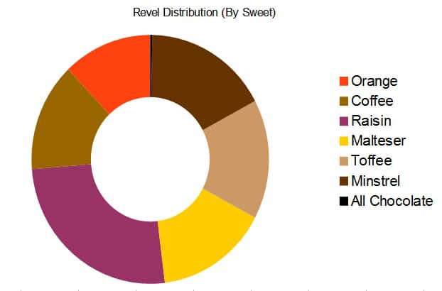 revel-distribution